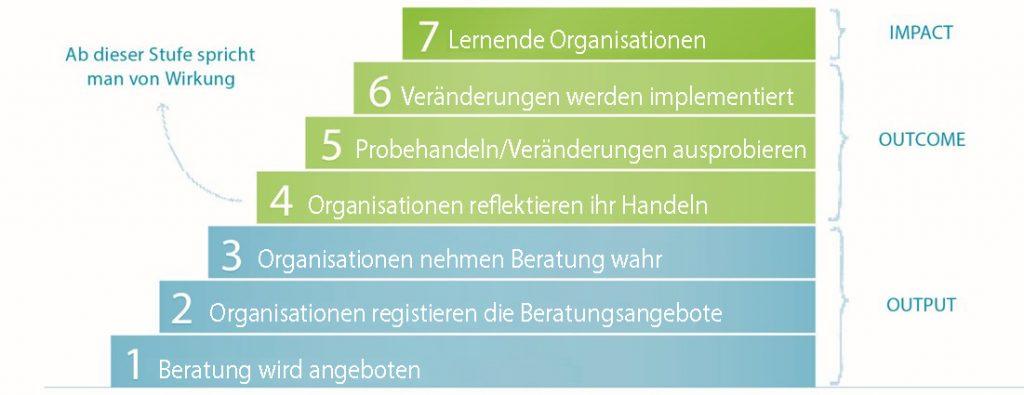 Sieben Stufen von Wirkung in der systemischen Beratung
